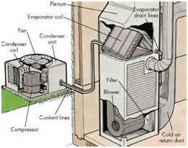 air conditioning repair Fredericksburg, VA / ac repair Fredericksburg, VA / air conditioning systems Fredericksburg, VA