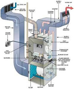 Fredericksburg VA Heating System repair and replacement